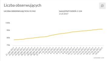 """Tysiące """"uśpionych"""" botów na polskim Twitterze. """"Cyfrowi żołnierze dezinformacji"""""""