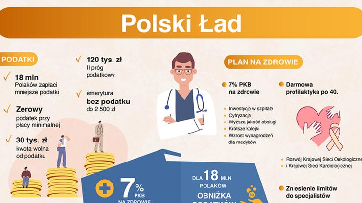 """Polski Ład na jednej grafice. """"Prosto, zwięźle i przejrzyście"""""""